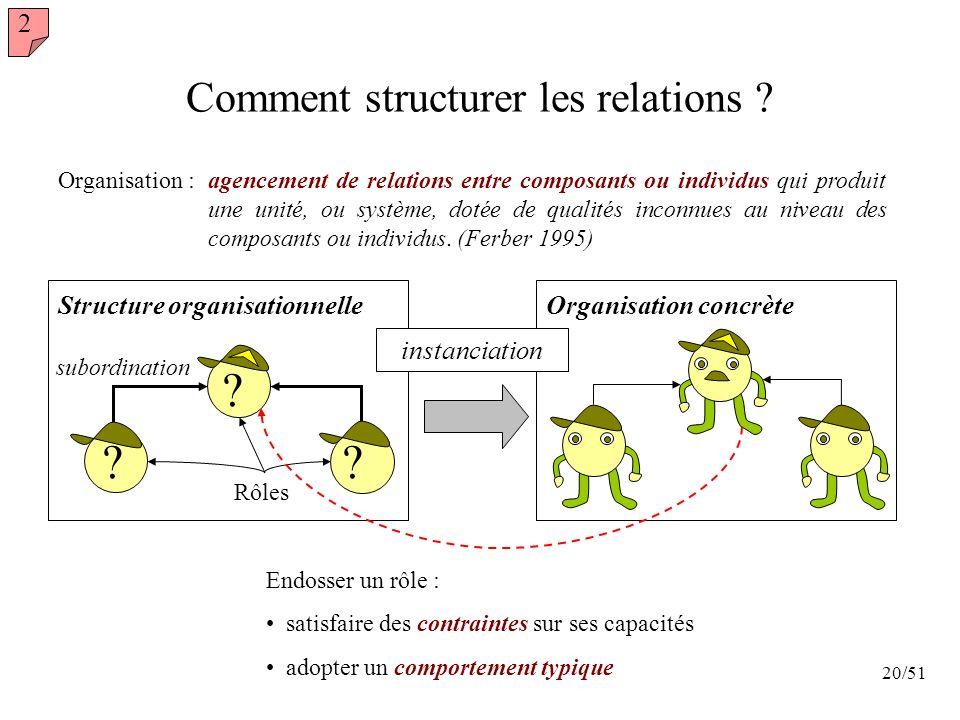 20/51 Comment structurer les relations ? Organisation : agencement de relations entre composants ou individus qui produit une unité, ou système, dotée