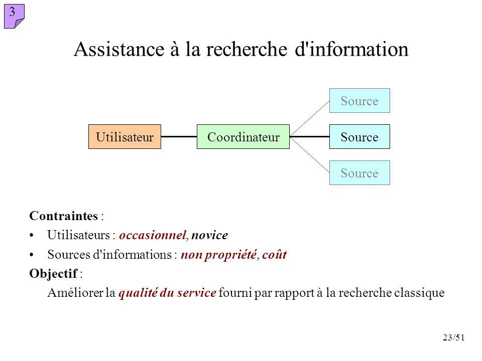 23/51 Assistance à la recherche d'information Contraintes : Utilisateurs : occasionnel, novice Sources d'informations : non propriété, coût Objectif :