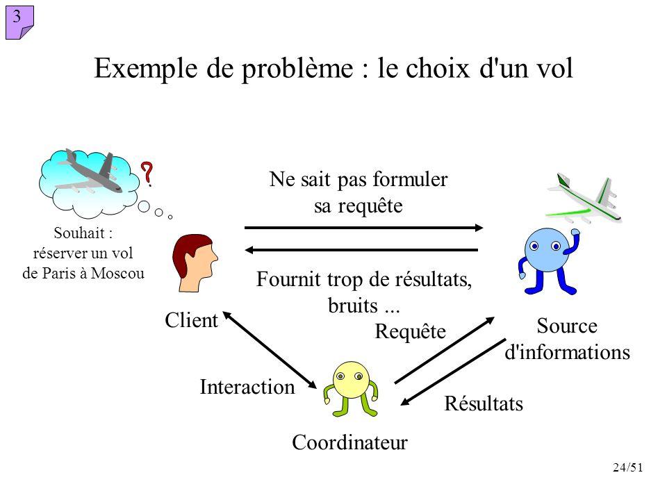 24/51 Fournit trop de résultats, bruits... Ne sait pas formuler sa requête Exemple de problème : le choix d'un vol Client Interaction Souhait : réserv