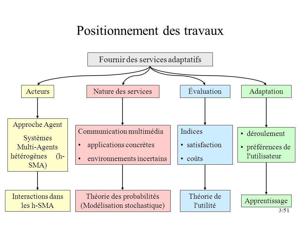 3/51 Positionnement des travaux Fournir des services adaptatifs Théorie des probabilités (Modélisation stochastique) Communication multimédia applicat