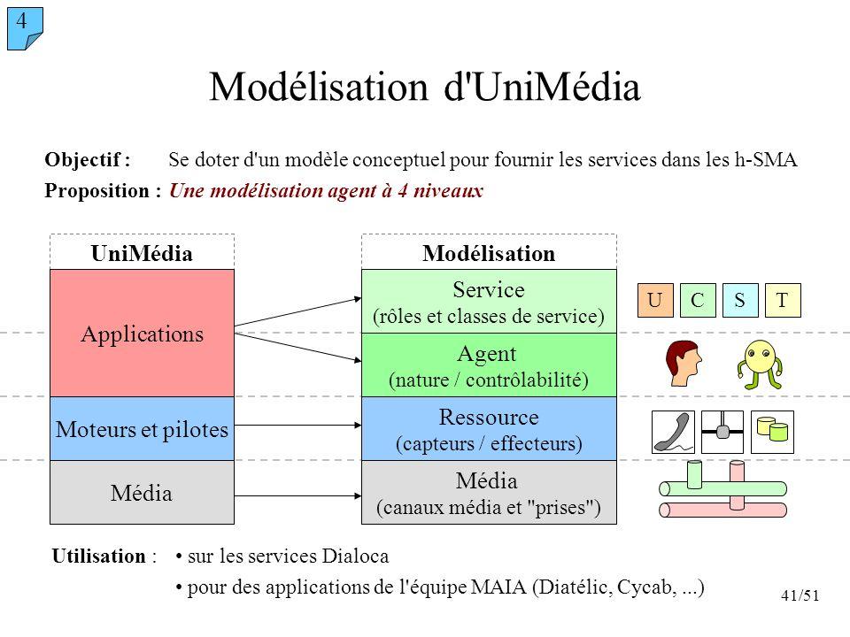 41/51 UniMédiaModélisation Modélisation d'UniMédia Objectif :Se doter d'un modèle conceptuel pour fournir les services dans les h-SMA Proposition :Une