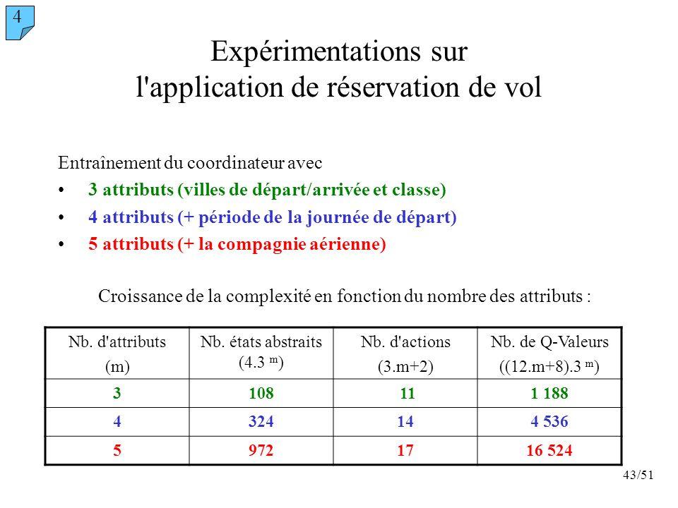 43/51 Expérimentations sur l'application de réservation de vol Entraînement du coordinateur avec 3 attributs (villes de départ/arrivée et classe) 4 at