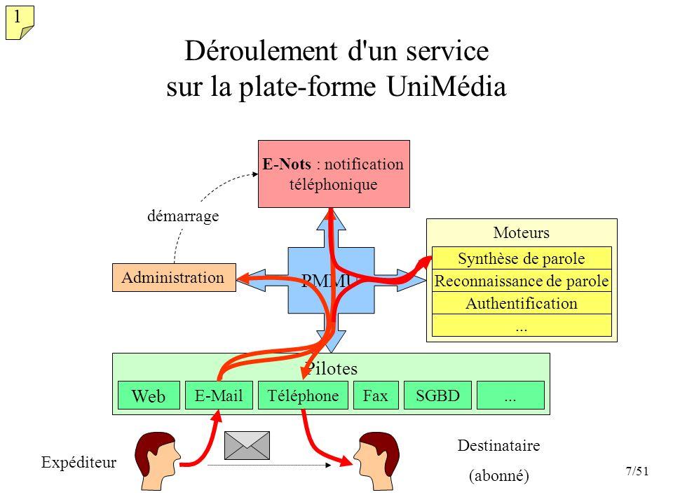 7/51 Applications Déroulement d'un service sur la plate-forme UniMédia PMMU Administration 1 Pilotes SGBD Web TéléphoneFaxE-Mail... Moteurs Synthèse d