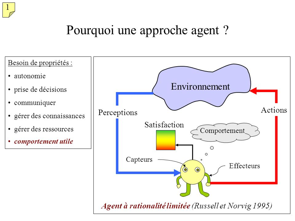 9/51 Environnement Agent Pourquoi une approche agent ? Besoin de propriétés : autonomie prise de décisions communiquer gérer des connaissances gérer d