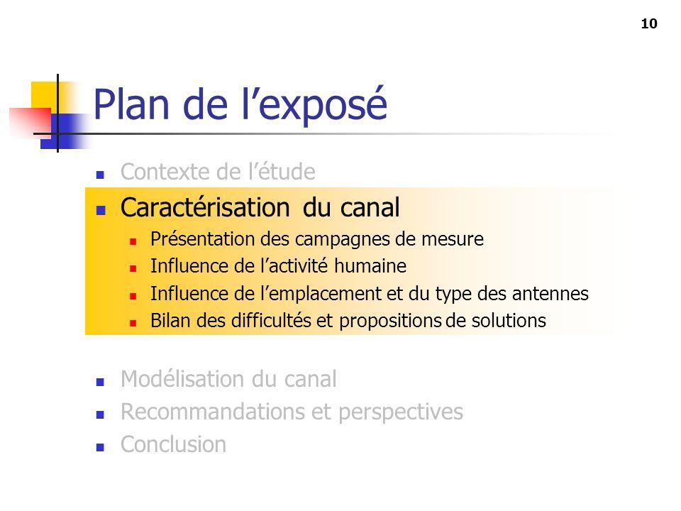 10 Plan de lexposé Contexte de létude Caractérisation du canal Présentation des campagnes de mesure Influence de lactivité humaine Influence de lempla