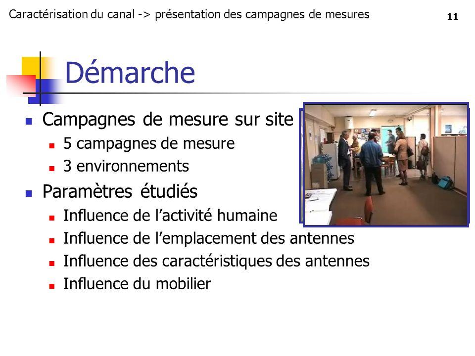 11 Démarche Campagnes de mesure sur site 5 campagnes de mesure 3 environnements Paramètres étudiés Influence de lactivité humaine Influence de lemplac