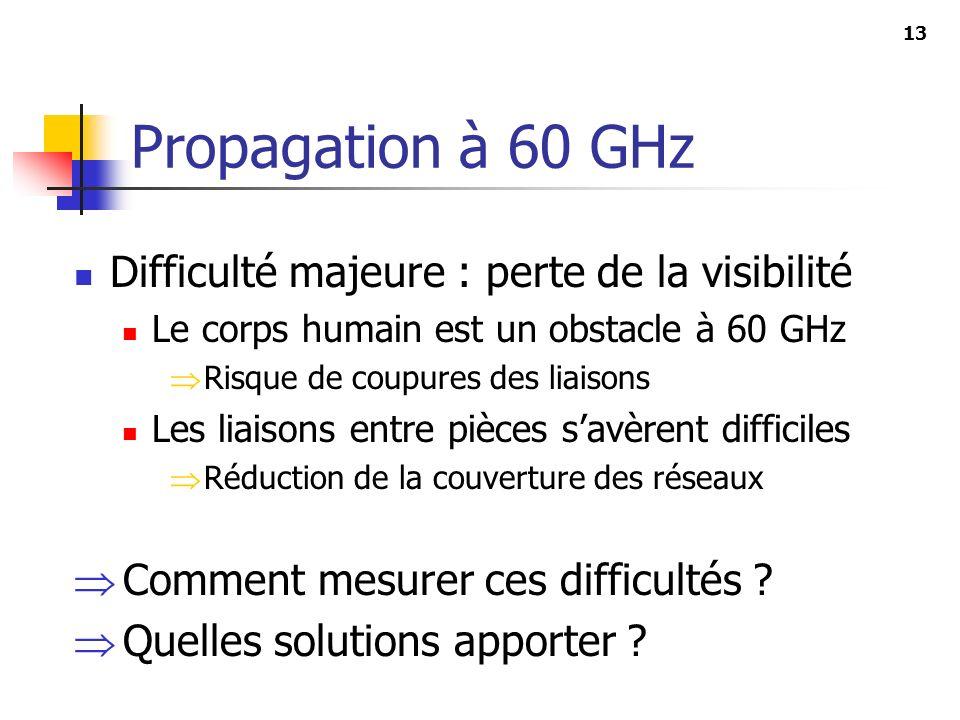 13 Propagation à 60 GHz Difficulté majeure : perte de la visibilité Le corps humain est un obstacle à 60 GHz Risque de coupures des liaisons Les liais