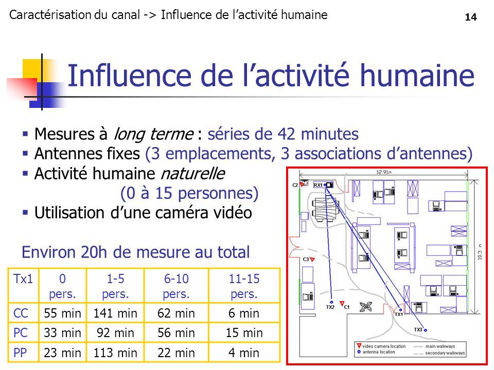 14 Influence de lactivité humaine Caractérisation du canal -> Influence de lactivité humaine Mesures à long terme : séries de 42 minutes Antennes fixe
