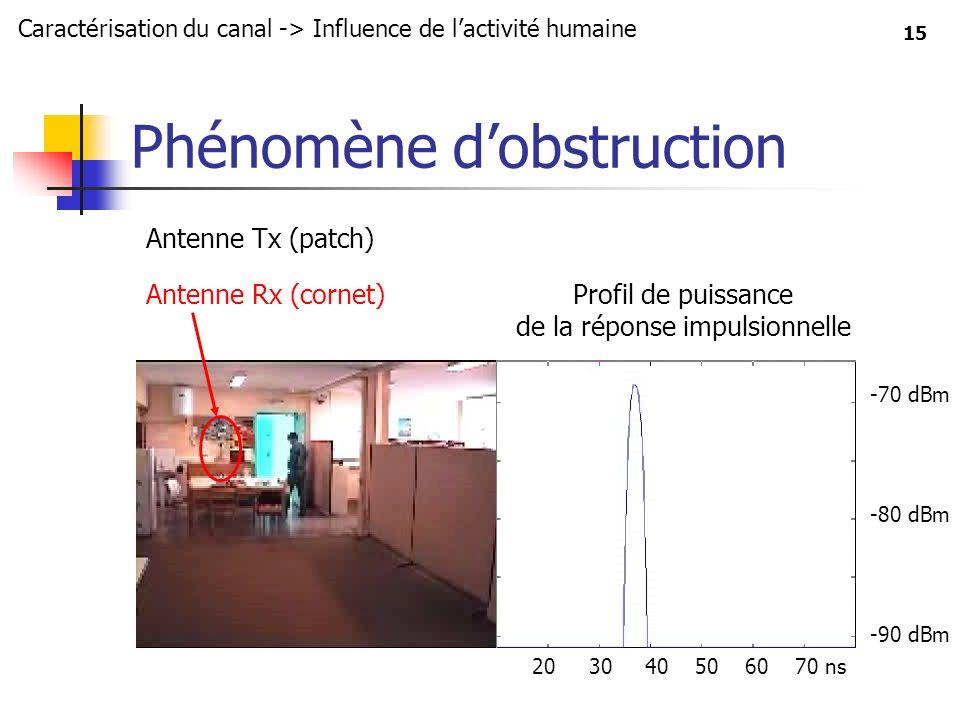 15 Phénomène dobstruction Caractérisation du canal -> Influence de lactivité humaine Antenne Rx (cornet)Profil de puissance de la réponse impulsionnel