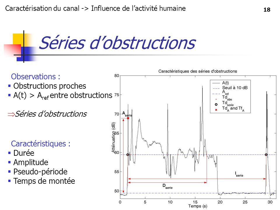 18 Séries dobstructions Caractérisation du canal -> Influence de lactivité humaine Observations : Obstructions proches A(t) > A ref entre obstructions
