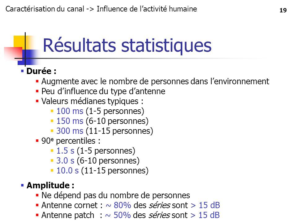 19 Résultats statistiques Durée : Augmente avec le nombre de personnes dans lenvironnement Peu dinfluence du type dantenne Valeurs médianes typiques :