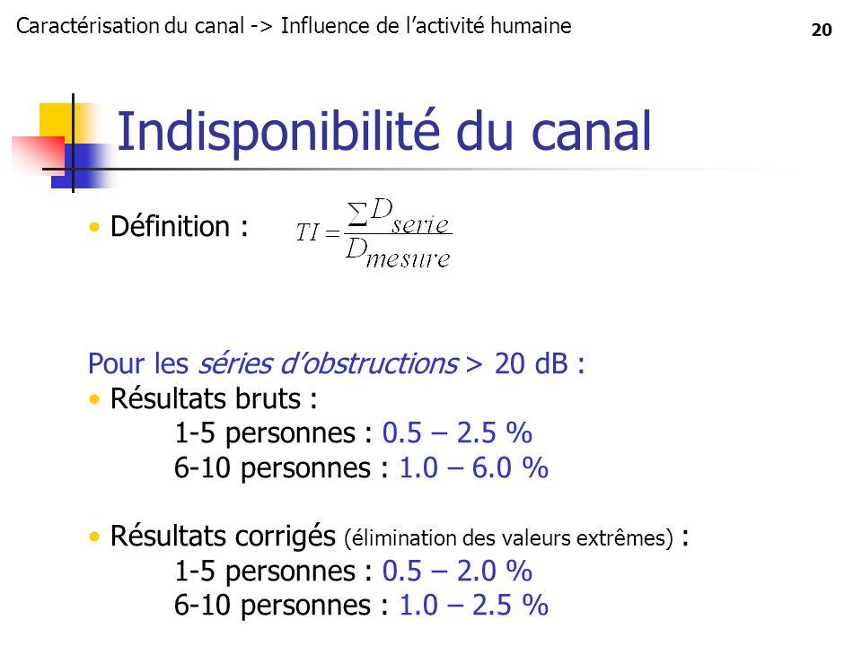 20 Définition : Pour les séries dobstructions > 20 dB : Résultats bruts : 1-5 personnes : 0.5 – 2.5 % 6-10 personnes : 1.0 – 6.0 % Résultats corrigés