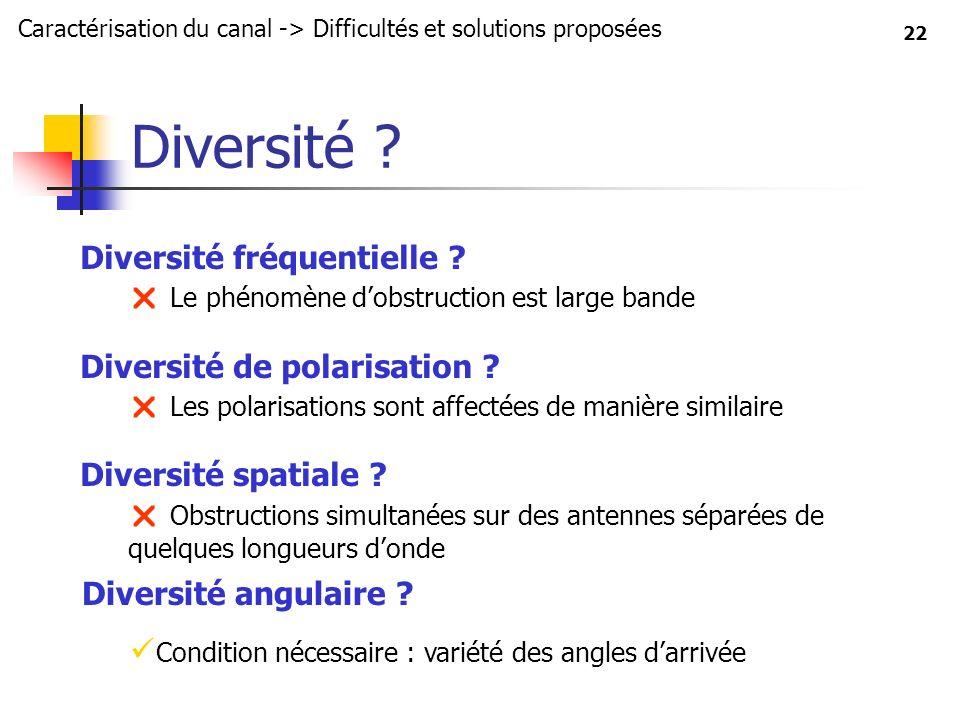22 Diversité ? Diversité fréquentielle ? Le phénomène dobstruction est large bande Diversité de polarisation ? Les polarisations sont affectées de man