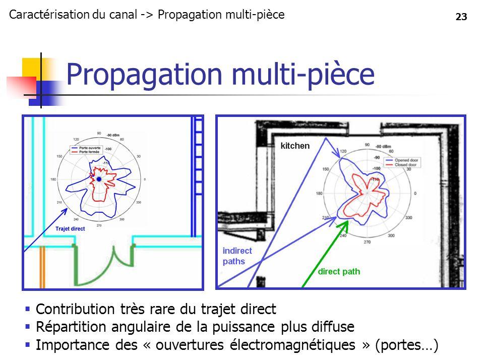 23 Propagation multi-pièce Contribution très rare du trajet direct Répartition angulaire de la puissance plus diffuse Importance des « ouvertures élec