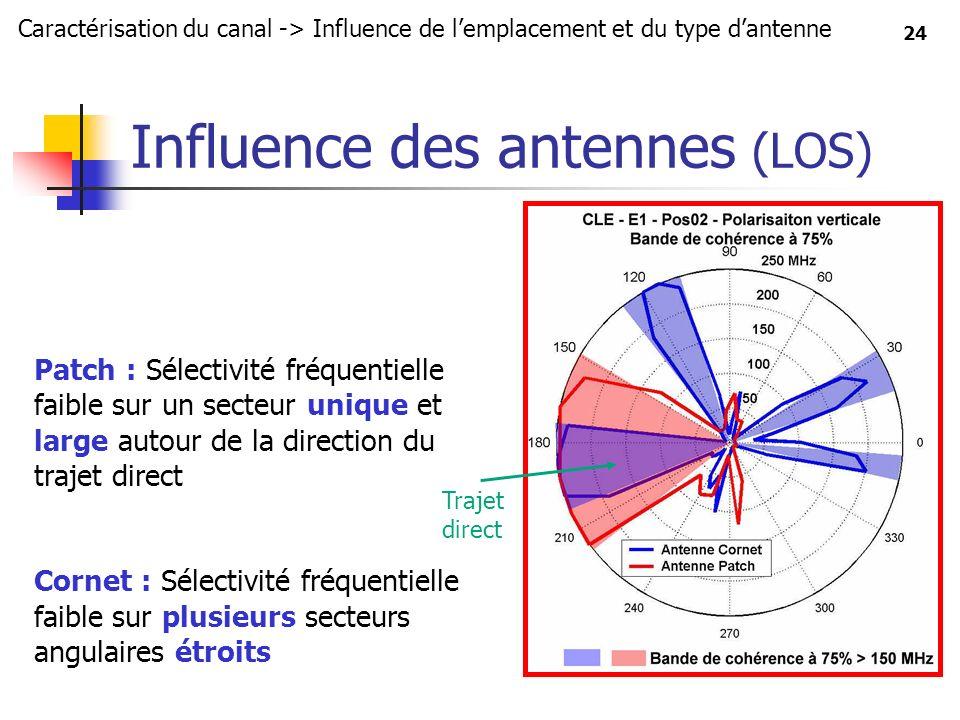 24 Influence des antennes (LOS) Patch : Sélectivité fréquentielle faible sur un secteur unique et large autour de la direction du trajet direct Cornet