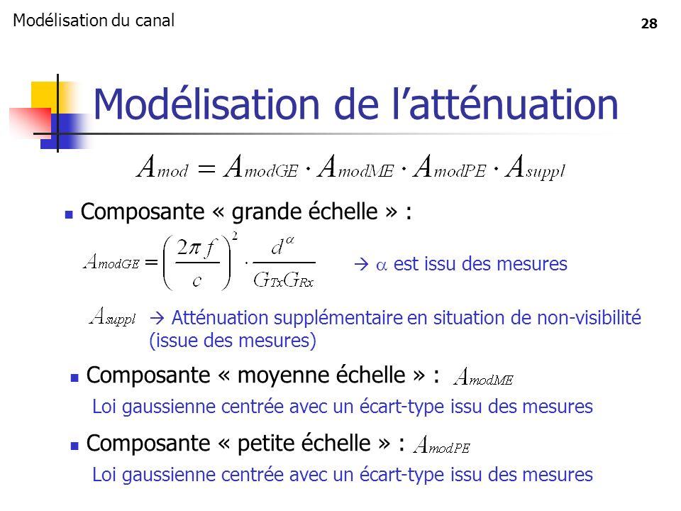 28 Modélisation de latténuation Composante « grande échelle » : est issu des mesures Atténuation supplémentaire en situation de non-visibilité (issue