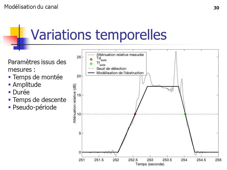 30 Variations temporelles Paramètres issus des mesures : Temps de montée Amplitude Durée Temps de descente Pseudo-période Modélisation du canal