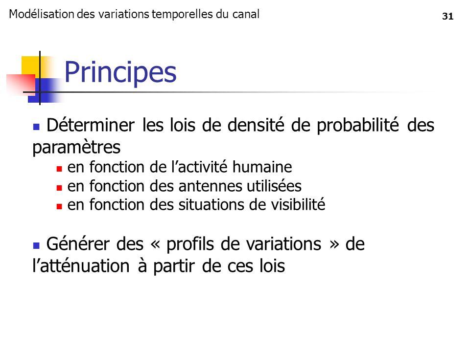 31 Principes Déterminer les lois de densité de probabilité des paramètres en fonction de lactivité humaine en fonction des antennes utilisées en fonct