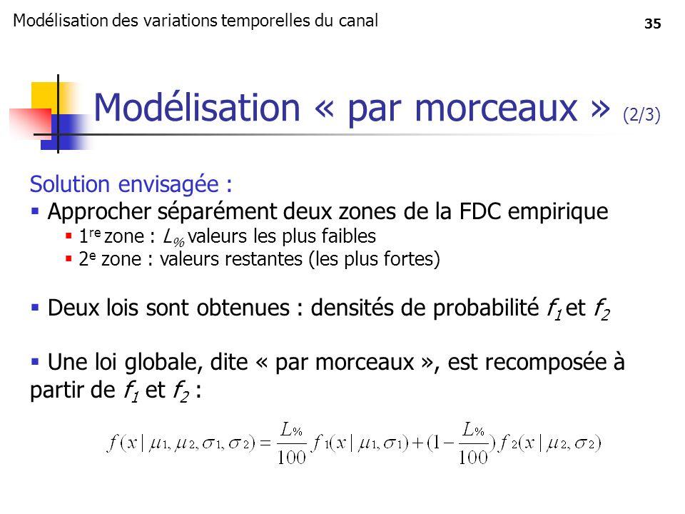 35 Modélisation « par morceaux » (2/3) Solution envisagée : Approcher séparément deux zones de la FDC empirique 1 re zone : L % valeurs les plus faibl