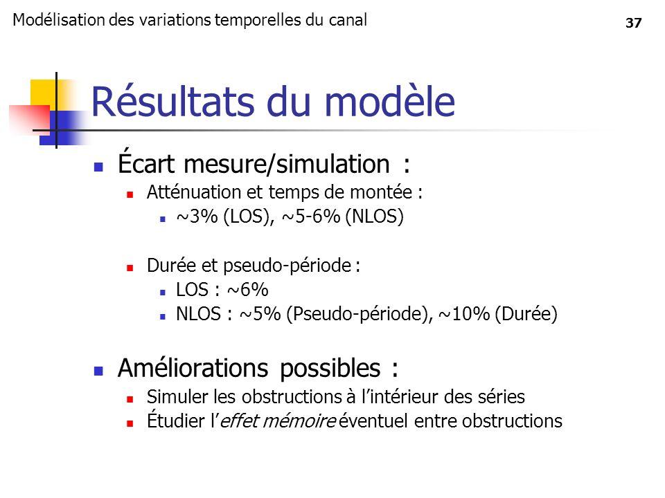 37 Résultats du modèle Écart mesure/simulation : Atténuation et temps de montée : ~3% (LOS), ~5-6% (NLOS) Durée et pseudo-période : LOS : ~6% NLOS : ~