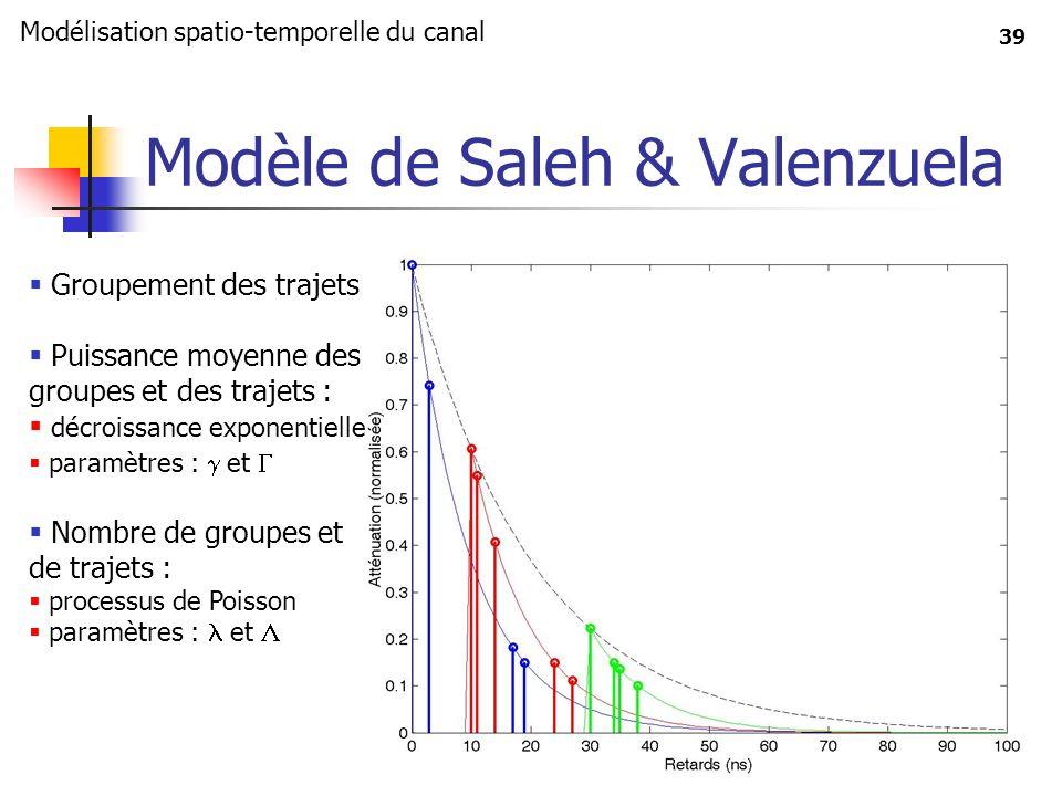 39 Modèle de Saleh & Valenzuela Groupement des trajets Puissance moyenne des groupes et des trajets : décroissance exponentielle paramètres : et Nombr