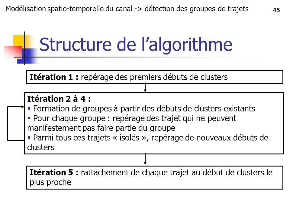 45 Structure de lalgorithme Modélisation spatio-temporelle du canal -> détection des groupes de trajets Itération 1 : repérage des premiers débuts de