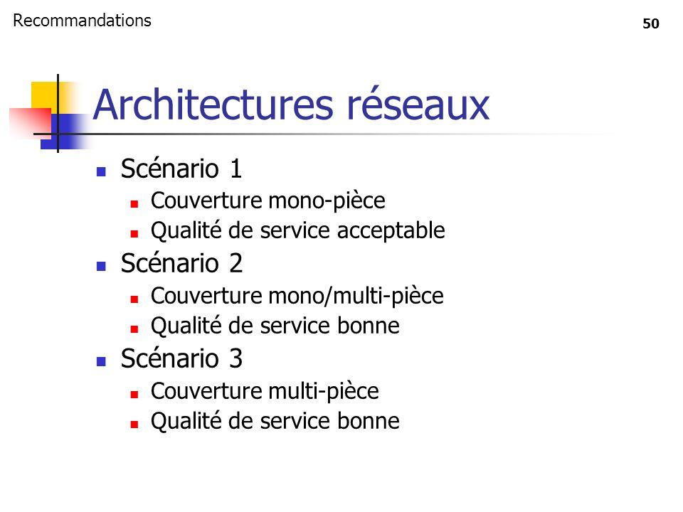 50 Architectures réseaux Scénario 1 Couverture mono-pièce Qualité de service acceptable Scénario 2 Couverture mono/multi-pièce Qualité de service bonn