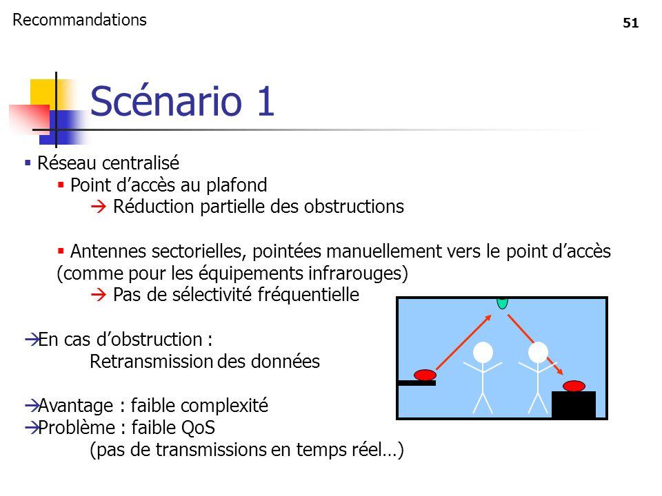 51 Réseau centralisé Point daccès au plafond Réduction partielle des obstructions Antennes sectorielles, pointées manuellement vers le point daccès (c