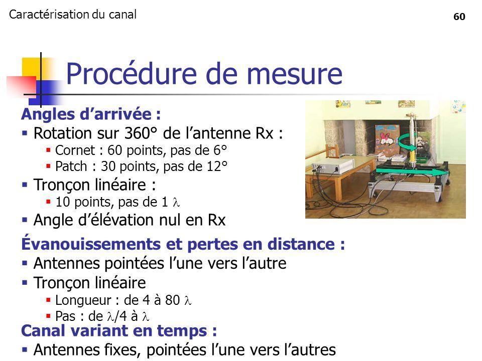 60 Procédure de mesure Angles darrivée : Rotation sur 360° de lantenne Rx : Cornet : 60 points, pas de 6° Patch : 30 points, pas de 12° Tronçon linéai