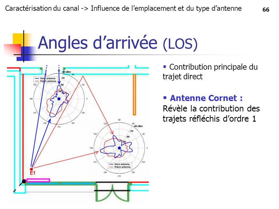 66 Angles darrivée (LOS) Contribution principale du trajet direct Antenne Cornet : Révèle la contribution des trajets réfléchis dordre 1 Caractérisati