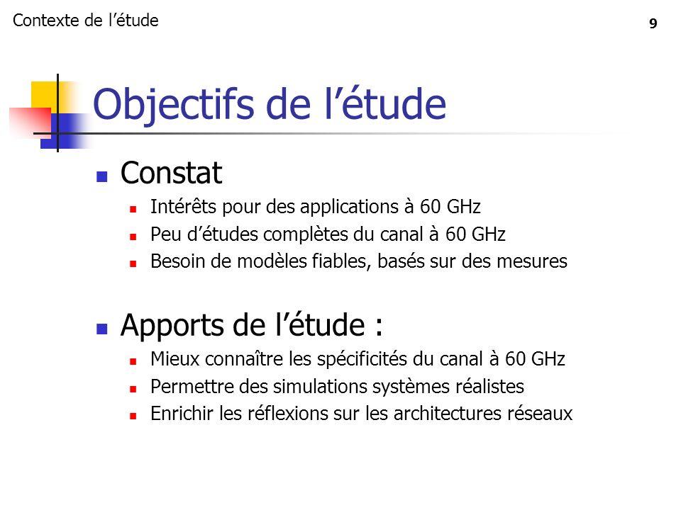 9 Objectifs de létude Constat Intérêts pour des applications à 60 GHz Peu détudes complètes du canal à 60 GHz Besoin de modèles fiables, basés sur des