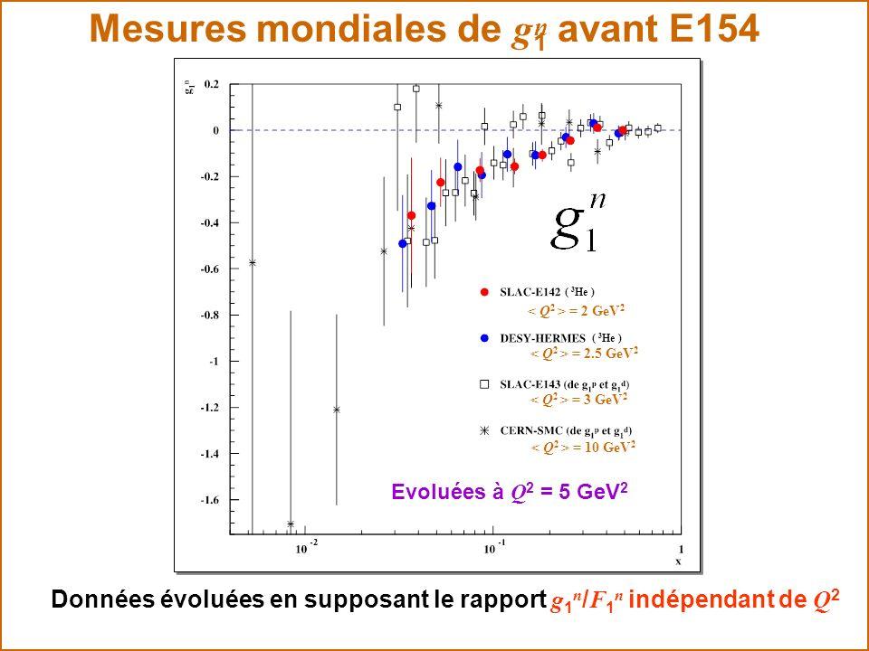 Mesures mondiales de g 1 avant E154 Evoluées à Q 2 = 5 GeV 2 Données évoluées en supposant le rapport g 1 n / F 1 n indépendant de Q 2 ( 3 He ) = 2 Ge