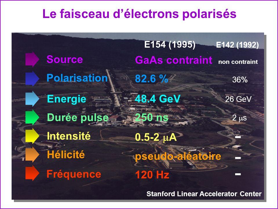 Le faisceau délectrons polarisés Stanford Linear Accelerator Center Source GaAs contraint non contraint E142 (1992) Energie48.4 GeV 26 GeV Polarisatio
