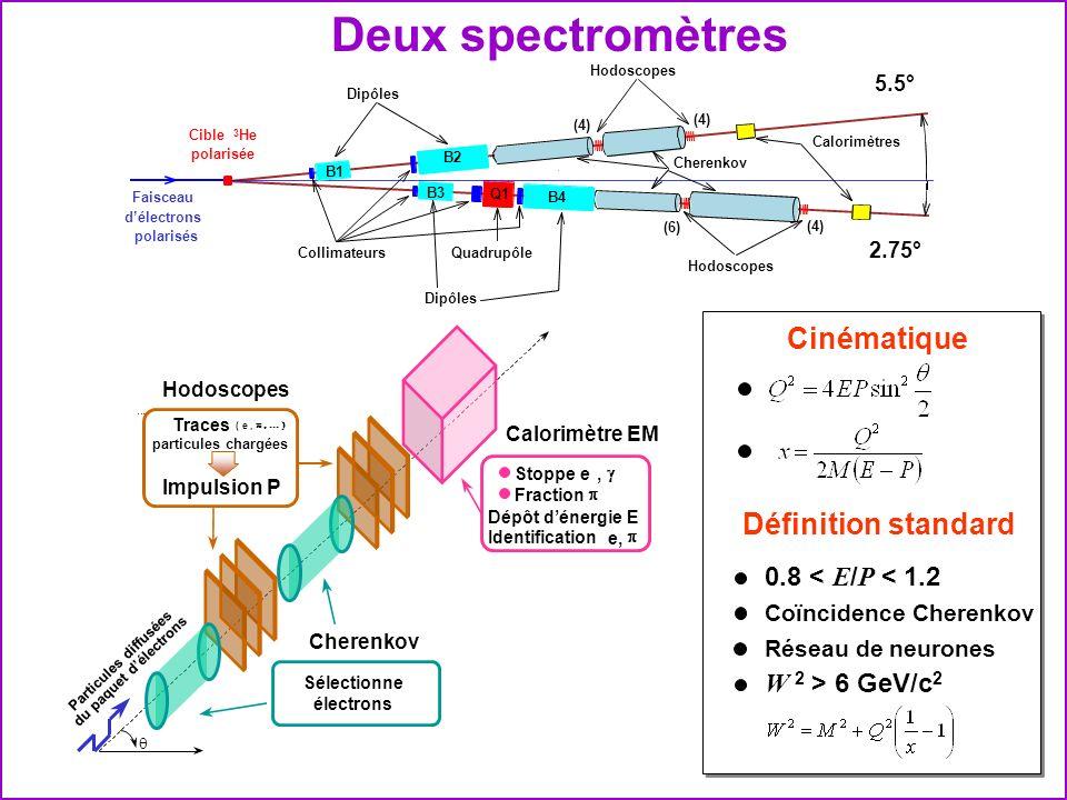 Deux spectromètres Cible 3 He polarisée Faisceau délectrons polarisés Dipôles QuadrupôleCollimateurs Hodoscopes Calorimètres Cherenkov B1 B2 B3 B4 Q1