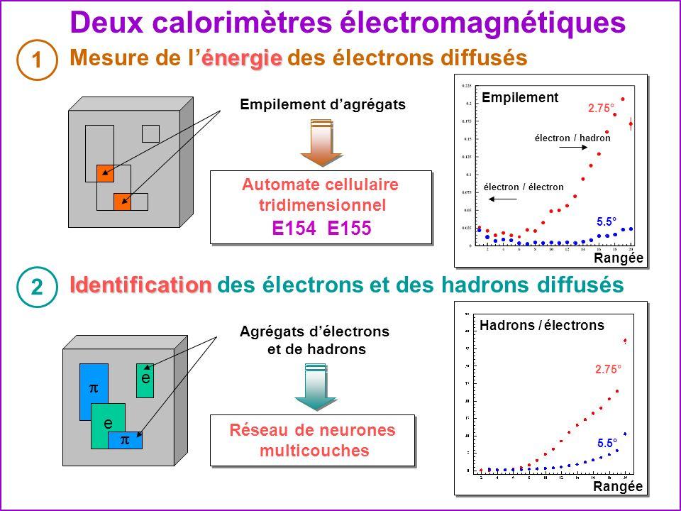 Deux calorimètres électromagnétiques 1 énergie Mesure de lénergie des électrons diffusés 2 Identification Identification des électrons et des hadrons