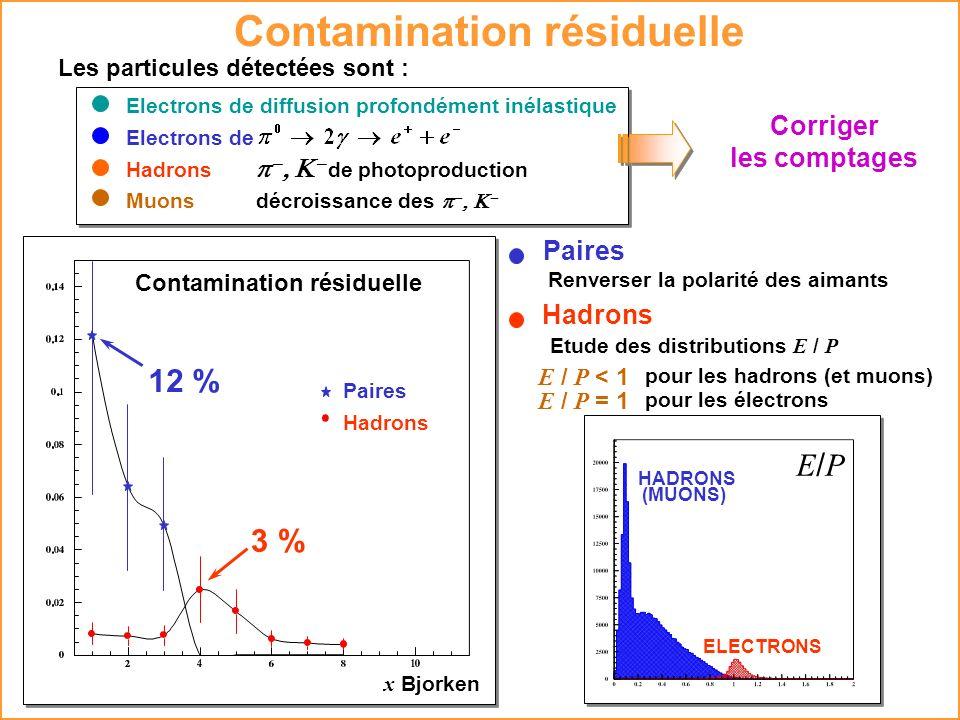 Paires Renverser la polarité des aimants Hadrons Etude des distributions E / P E / P < 1 E / P = 1 pour les hadrons (et muons) pour les électrons 3 %