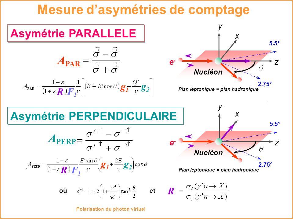 Mesure dasymétries de comptage Asymétrie PERPENDICULAIRE Asymétrie PARALLELE Plan leptonique = plan hadronique 5.5° x z Nucléon e-e- y 2.75° Plan lept