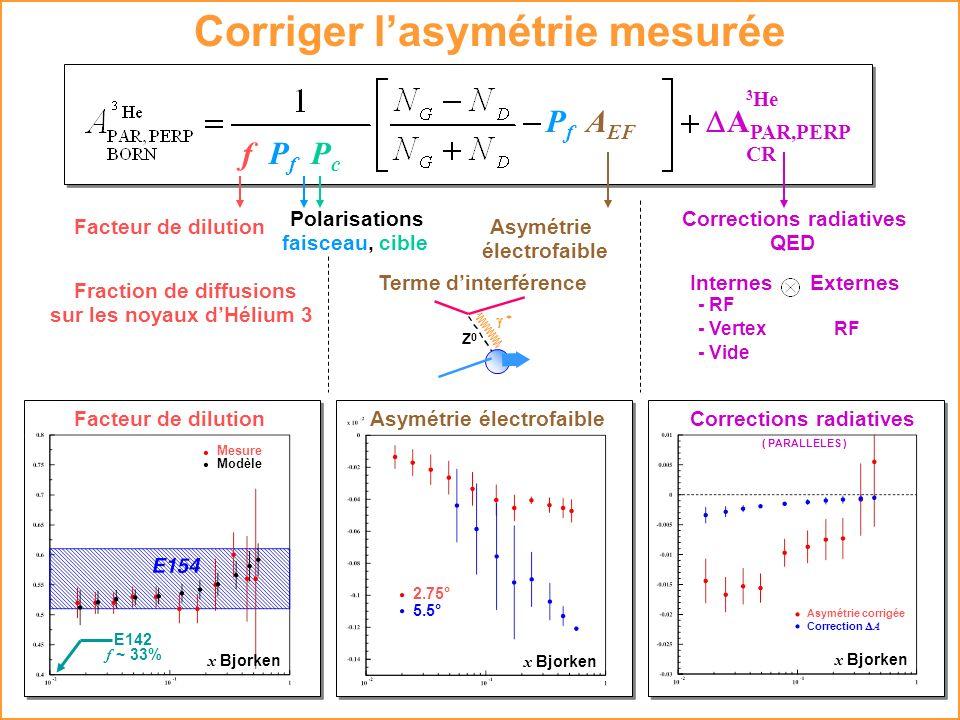 Corriger lasymétrie mesurée f P f P c A EF PfPf A PAR,PERP CR 3 He Facteur de dilution Polarisations faisceau, cible Asymétrie électrofaible Correctio