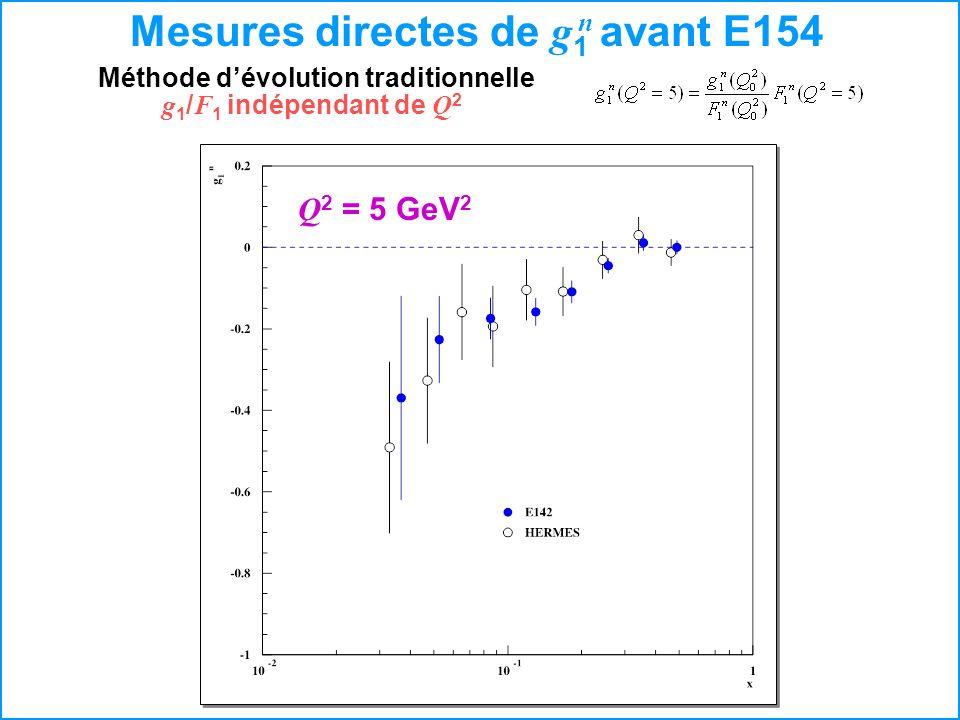 Mesures directes de g 1 avant E154 n Méthode dévolution traditionnelle g 1 / F 1 indépendant de Q 2 Q 2 = 5 GeV 2