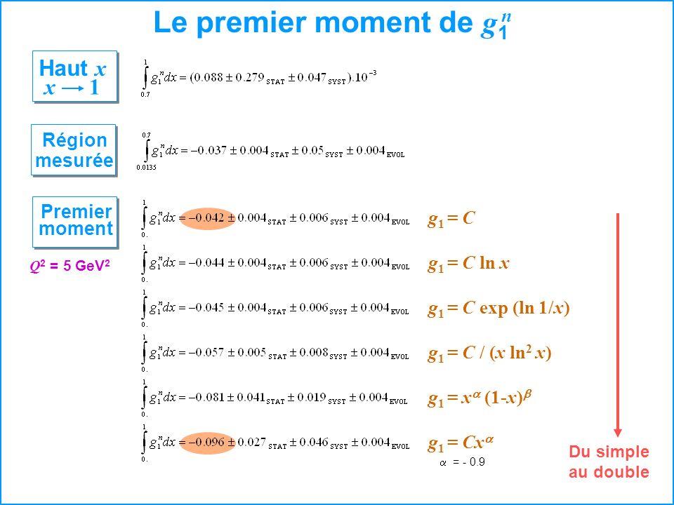Le premier moment de g 1 n Région mesurée Haut x x 1 Premier moment Du simple au double Q 2 = 5 GeV 2 g 1 = C g 1 = C ln x g 1 = C exp (ln 1/x) g 1 =