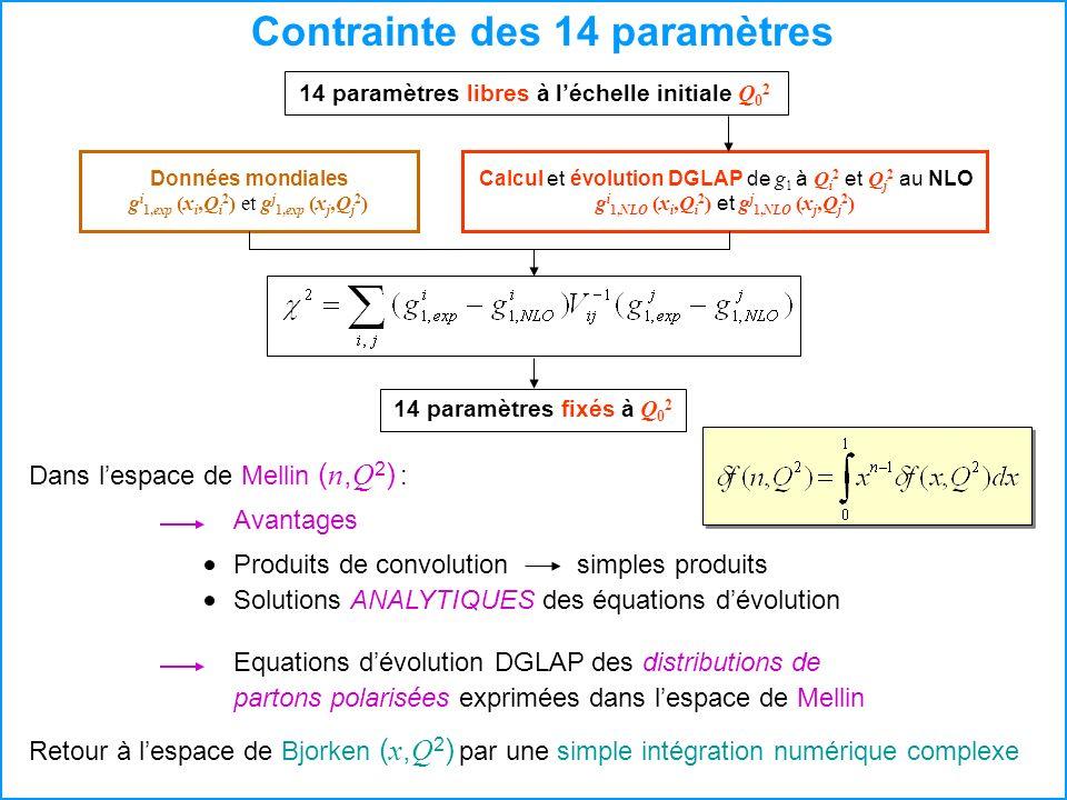 Contrainte des 14 paramètres Dans lespace de Mellin ( n, Q 2 ) : Retour à lespace de Bjorken ( x, Q 2 ) par une simple intégration numérique complexe