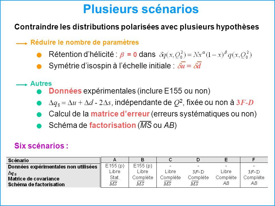 Plusieurs scénarios Contraindre les distributions polarisées avec plusieurs hypothèses Six scénarios : Rétention dhélicité : = 0 dans Symétrie disospi
