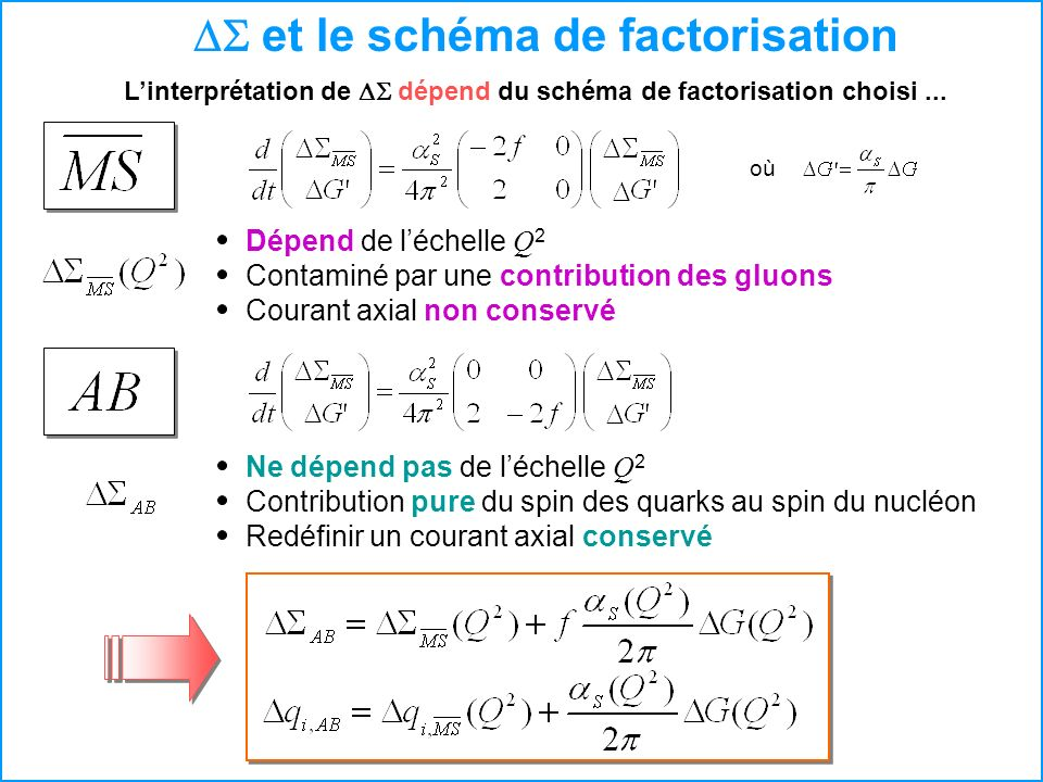 et le schéma de factorisation Linterprétation de dépend du schéma de factorisation choisi... Dépend de léchelle Q 2 Courant axial non conservé Contami