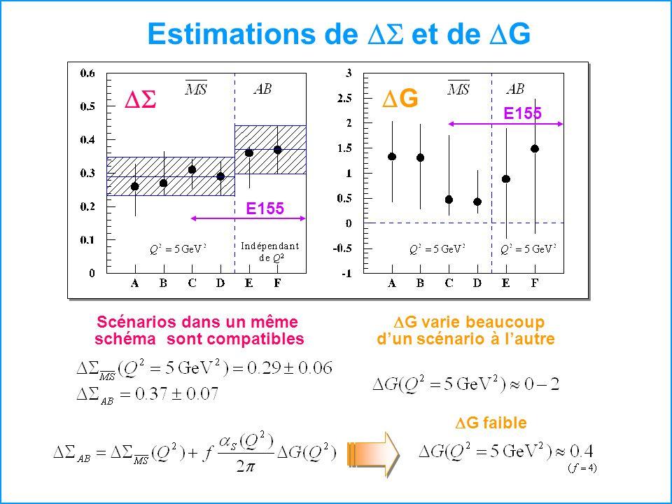 Estimations de et de G G Scénarios dans un même schéma sont compatibles G varie beaucoup dun scénario à lautre G faible E155