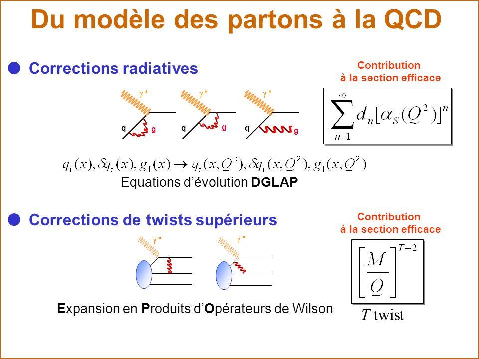 Du modèle des partons à la QCD Corrections de twists supérieurs Contribution à la section efficace Expansion en Produits dOpérateurs de Wilson T twist