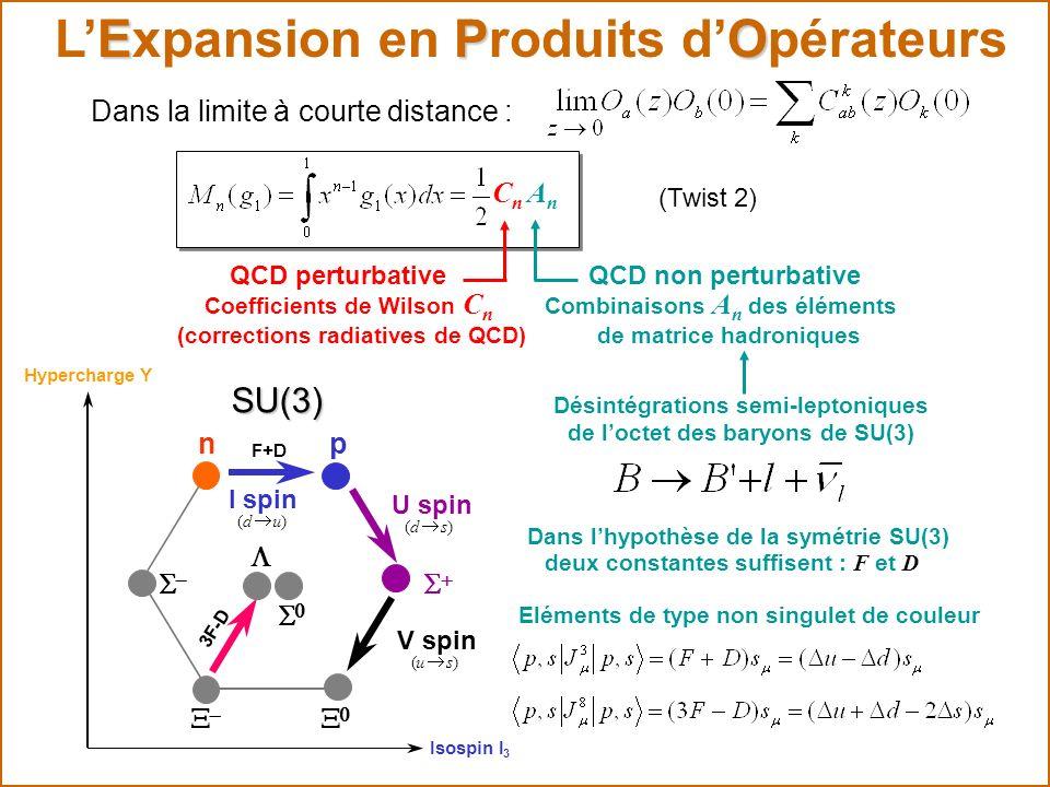 EPO LExpansion en Produits dOpérateurs CnCn QCD perturbative AnAn (Twist 2) Coefficients de Wilson QCD non perturbative Combinaisons A n des éléments