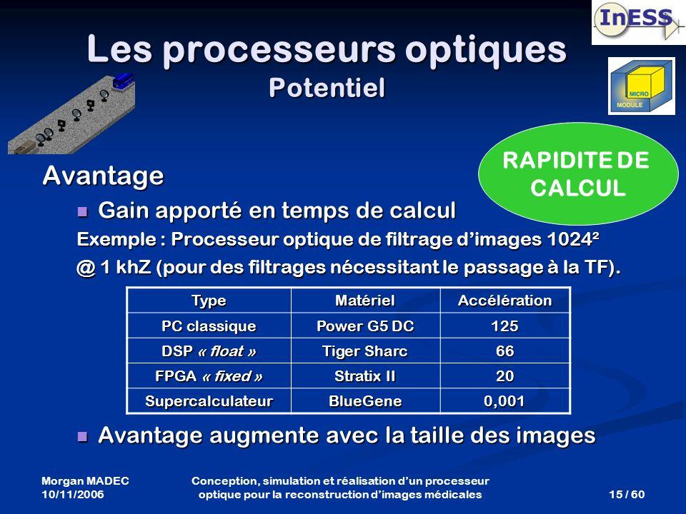 Morgan MADEC 10/11/2006 15 / 60 Conception, simulation et réalisation dun processeur optique pour la reconstruction dimages médicales Avantage Gain ap