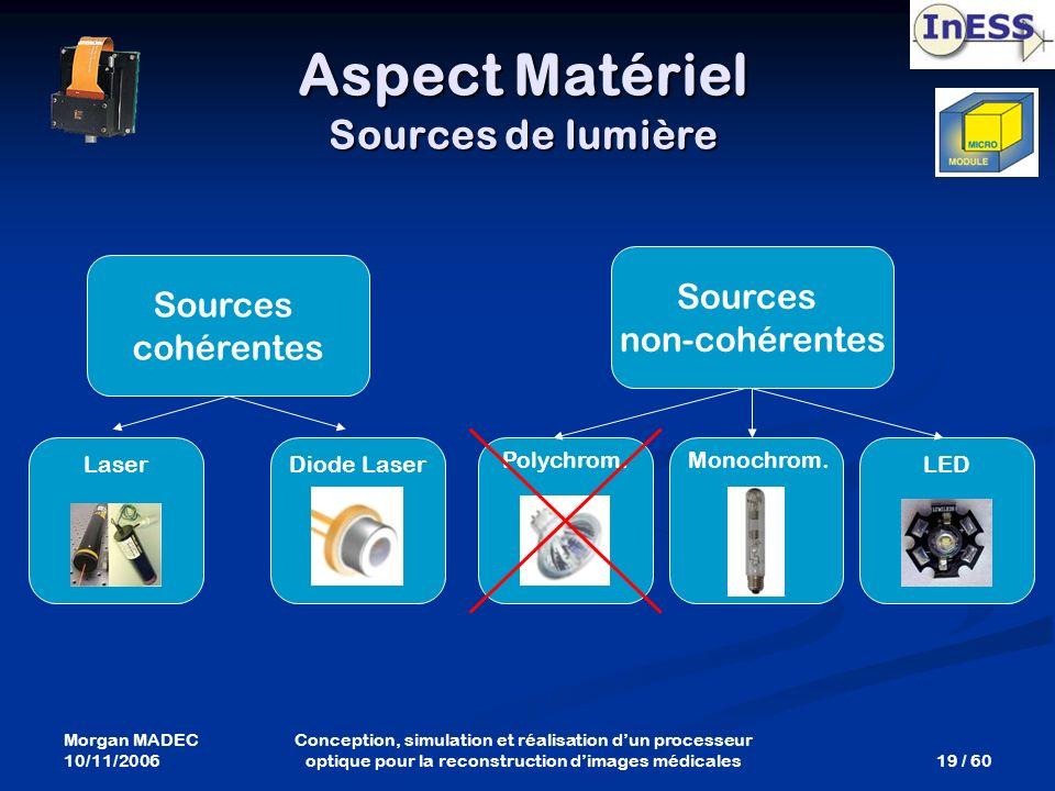 Morgan MADEC 10/11/2006 19 / 60 Conception, simulation et réalisation dun processeur optique pour la reconstruction dimages médicales Polychrom. Laser