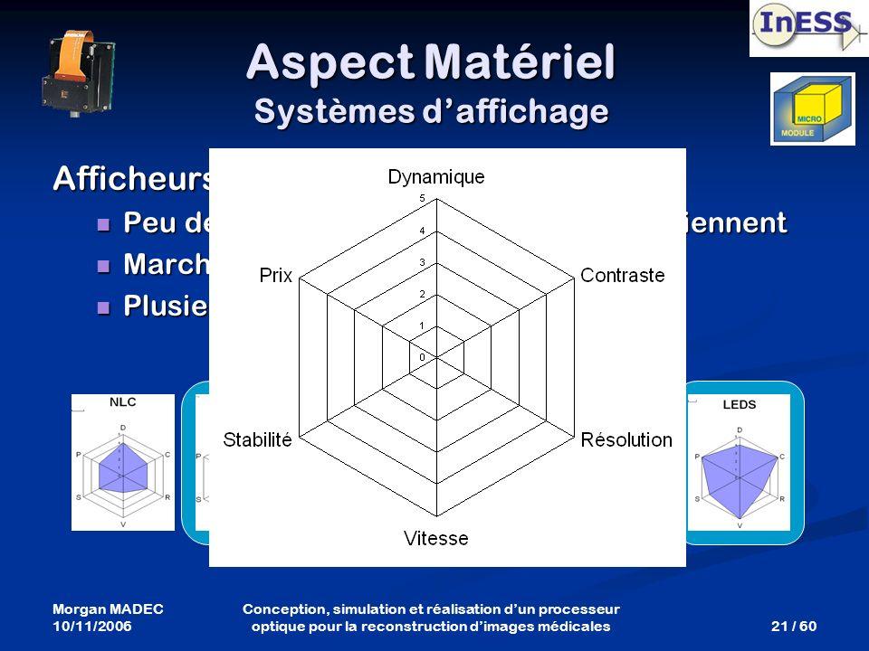 Morgan MADEC 10/11/2006 21 / 60 Conception, simulation et réalisation dun processeur optique pour la reconstruction dimages médicales Aspect Matériel