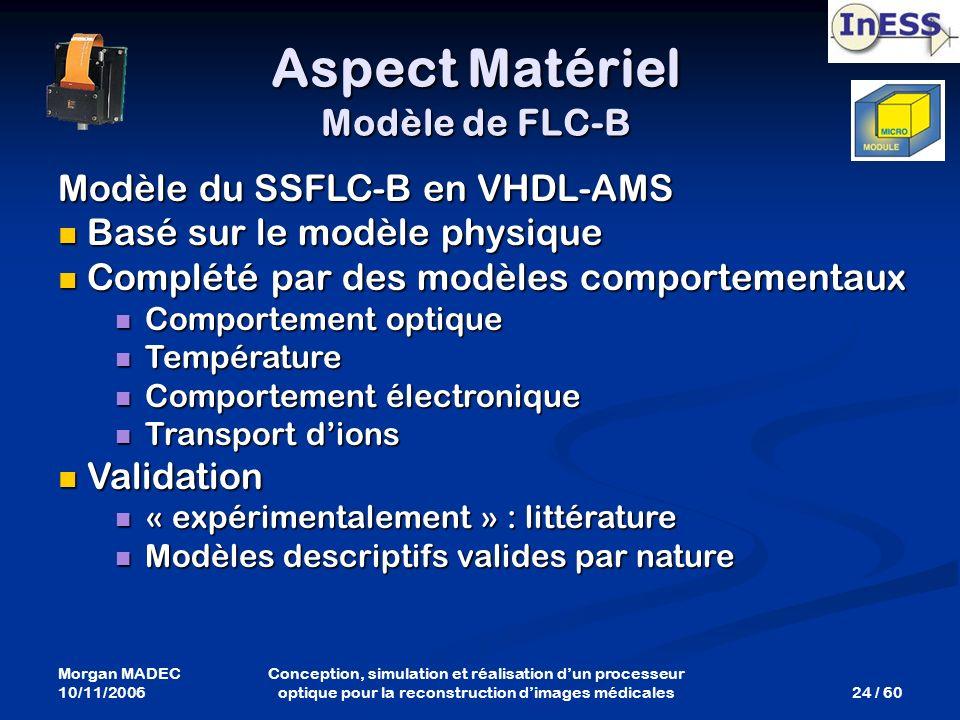 Morgan MADEC 10/11/2006 24 / 60 Conception, simulation et réalisation dun processeur optique pour la reconstruction dimages médicales Modèle du SSFLC-